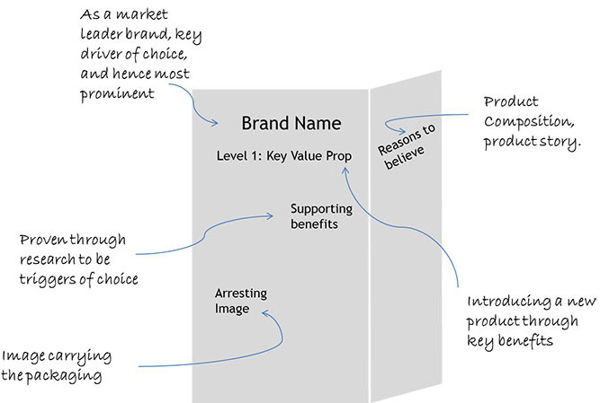 Information Hierarchy for Packaging