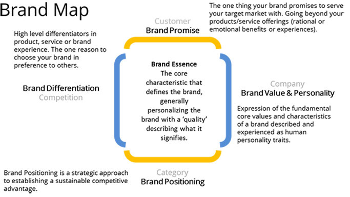 Brand Positioning Strategy: A visual representation