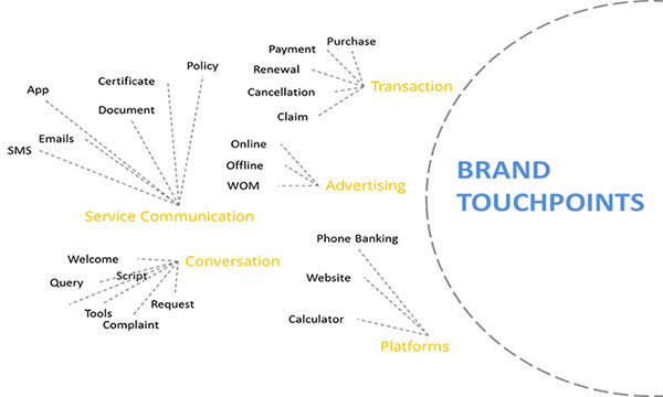 Brand Touchpoints for a financial services company